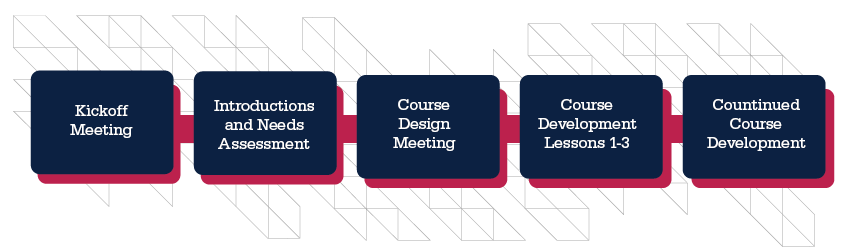 A timeline graphic highlighting the steps in the course development process: Kickoff Meeting, Introductions and Needs Assessment, Course Design Meeting, Course Development Lessons 1-3, Continued Course Development